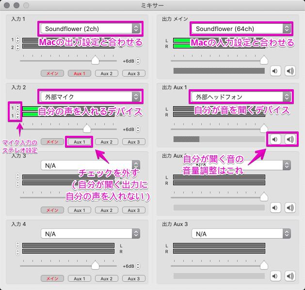 入力1はSoundflower (2ch)、入力2:外部マイク、出力メインはSoundflower (64ch)、出力 Aux1は外部ヘッドフォンを選択する